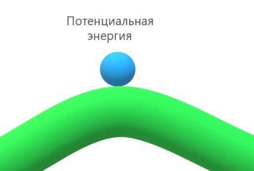 Энергия активации